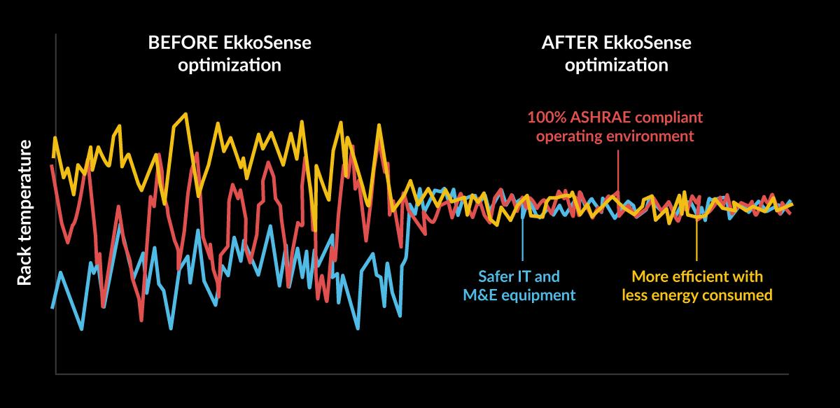 EkkoSense-Effect-graph-v3